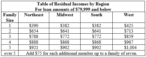 Louisville Kentucky VA Residual Income Guidelines""